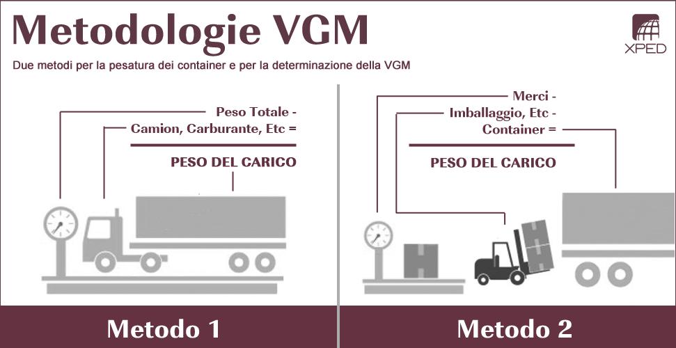 Metodi per la pesatura dei container VGM