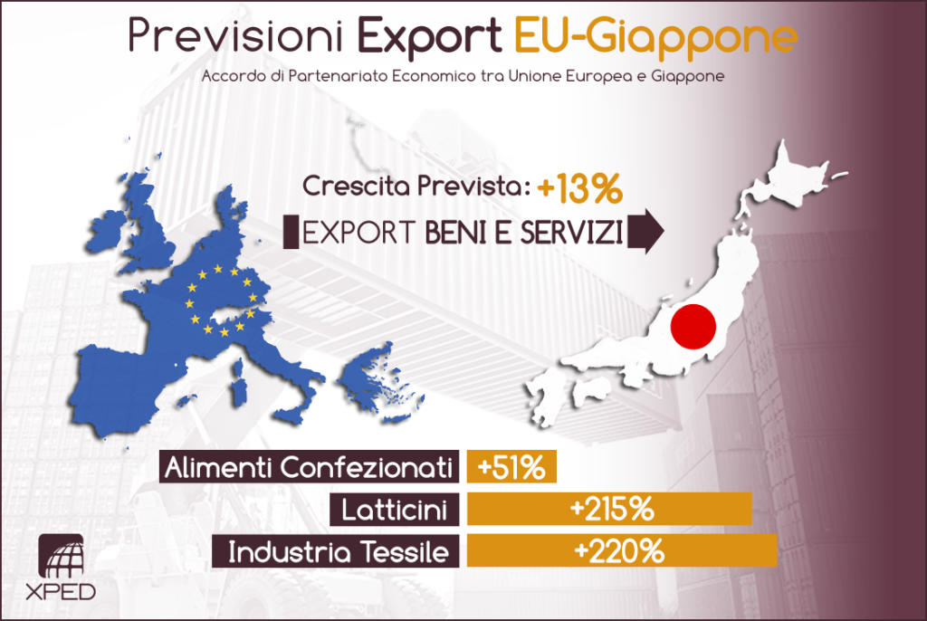 Previsione di crescita dell'Export EU - Giappone