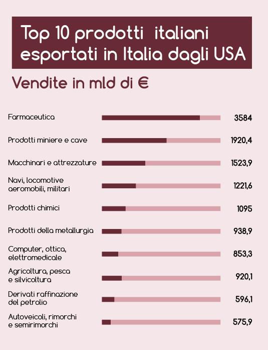 TOP 10 prodotti USA importati in Italia