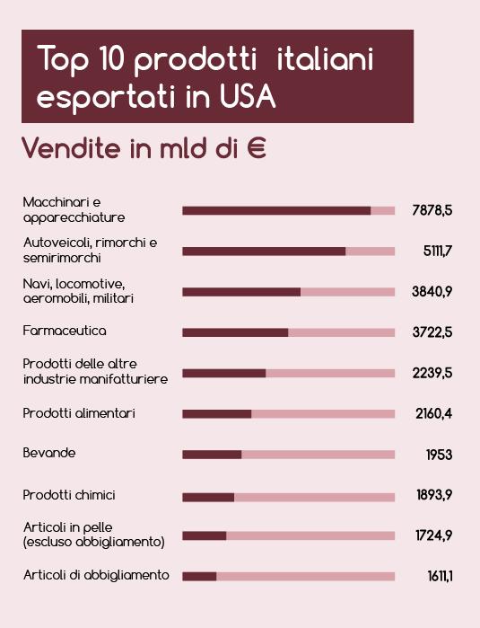 Prodotti italiani esportati in USA - Classifica