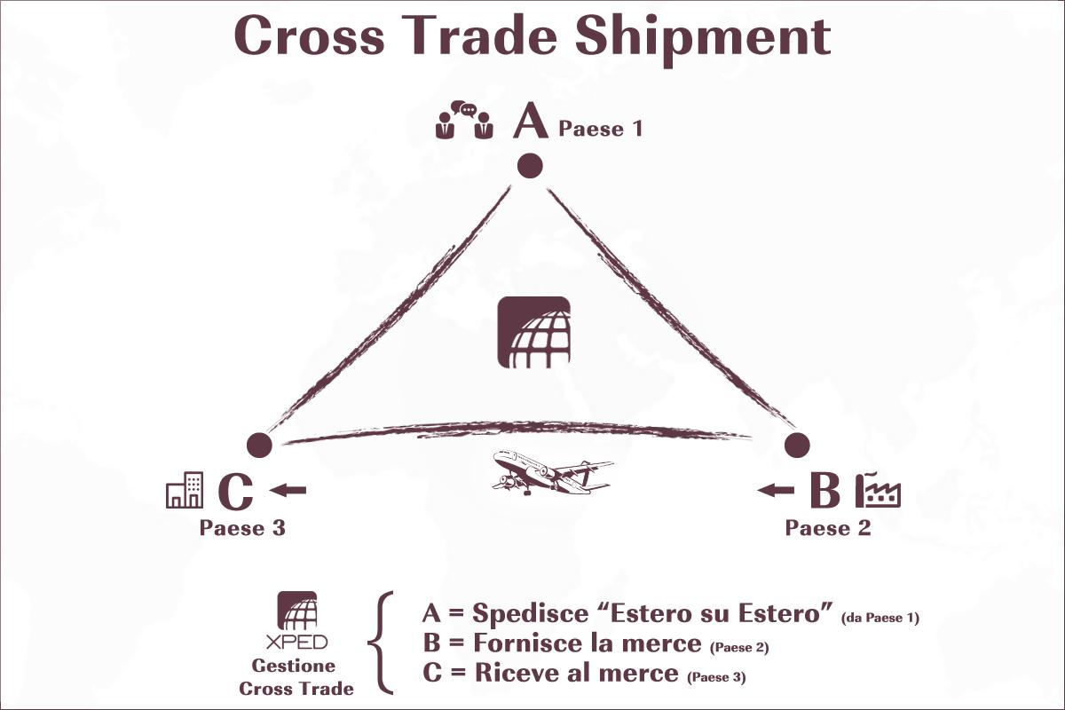 Schema Cross Trade Shipment