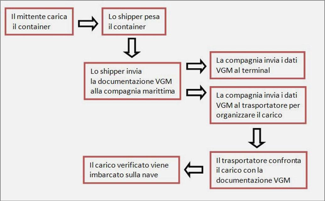 Percorso della trasmissione del documento VGM
